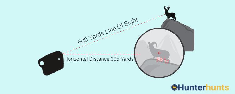 Hunting Rangefinder Angle Compensation
