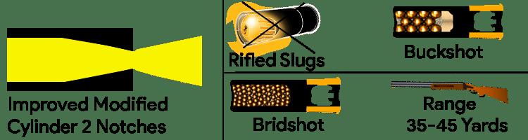 Improved Modified cylindrical Choke Tube