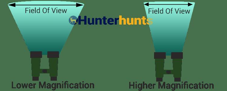 hunting Binoculars Field of View