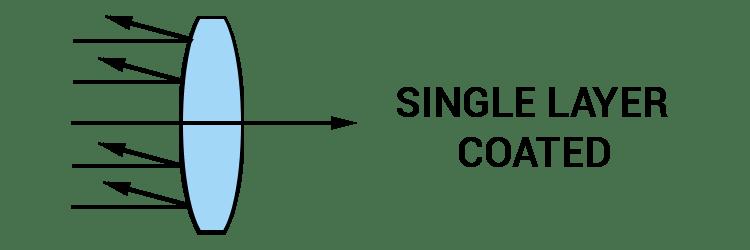 Rifle Scope Single Layer